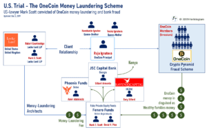 OneCoin Money-laundering scheme Fenero Funds